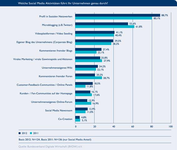 Social-Media-Aktivitäten von Unternehmen
