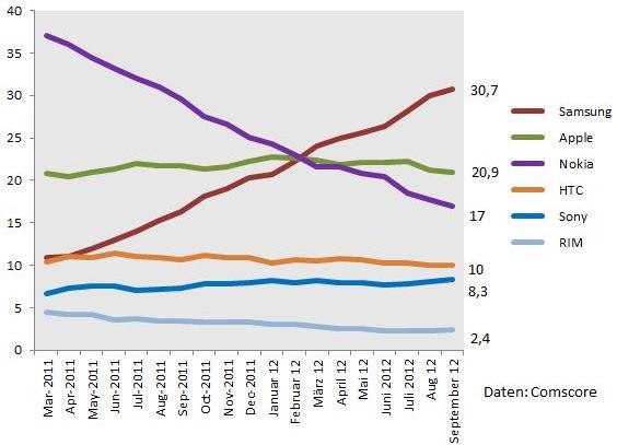 Anteile der bevorzugten Marken in Deutschland
