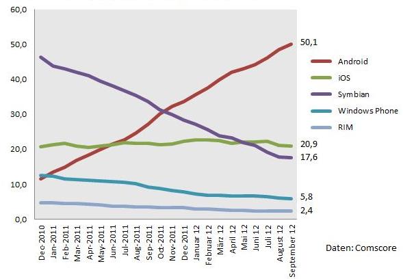 Anteile der bevorzugten mobilen Betriebssysteme in Deutschland