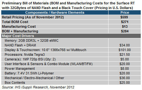 Herstellungskosten des Microsoft Surface