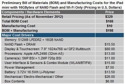 Kostenaufschlüsselung des iPad mini