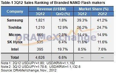 Umsätze der Hersteller von Marken-NAND-Flash