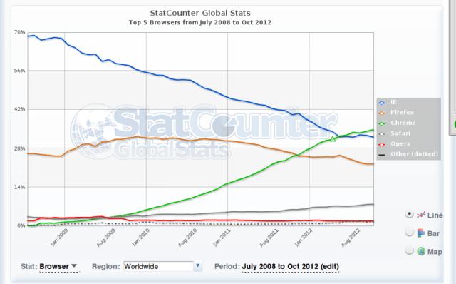 StatCounter Browser-Statistik