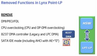 """Lynx Point-LP"""