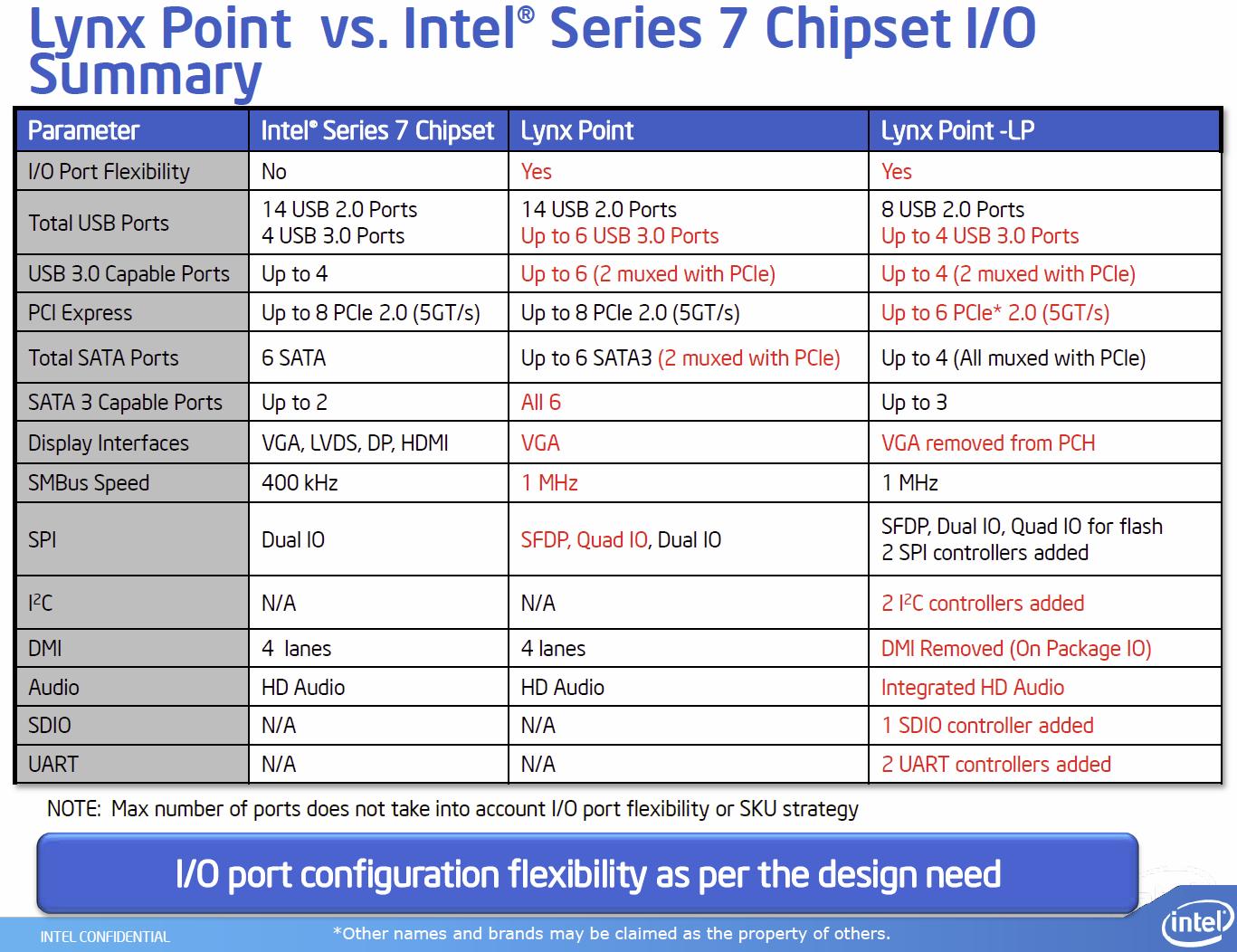 """""""Lynx Point""""-Chipsatz im Vergleich"""