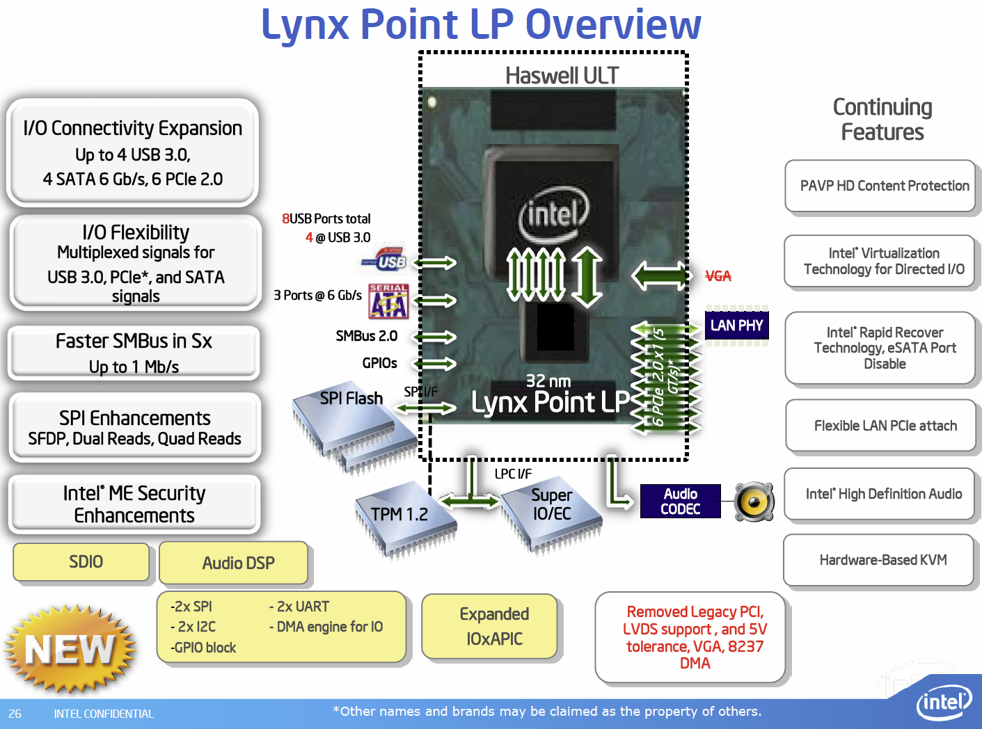 """""""Lynx Point-LP""""-Chipsatz in der Übersicht"""