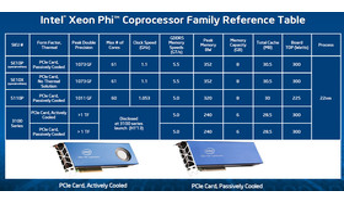 Intel Xeon Phi Modellpalette