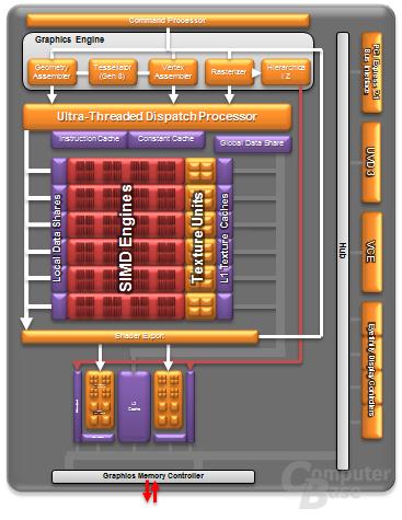 Trinity-GPU-Architektur