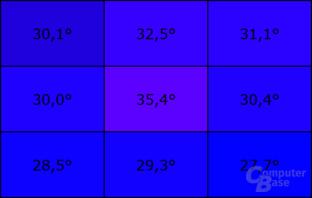 Temperatur an der Unterseite unter Last