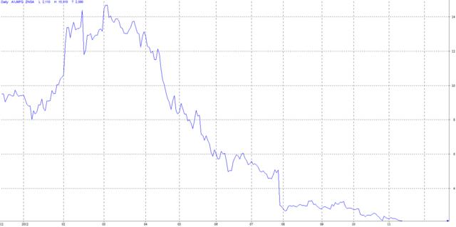 Aktienverlauf von Zynga der letzten zwölf Monate