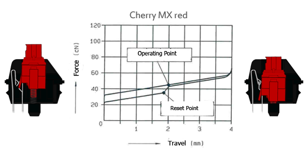 "Cherry MX ""Red"" (Funktionsskizze: Lethal Squirrel, Diagramm: Cherry)"