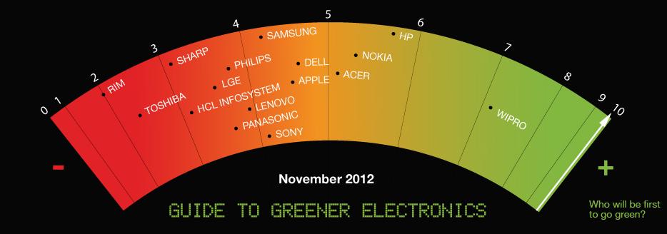 Guide to Greener Electronics November 2012
