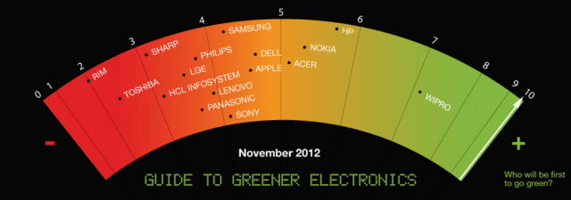 Guide to Greener Electronics November 2012