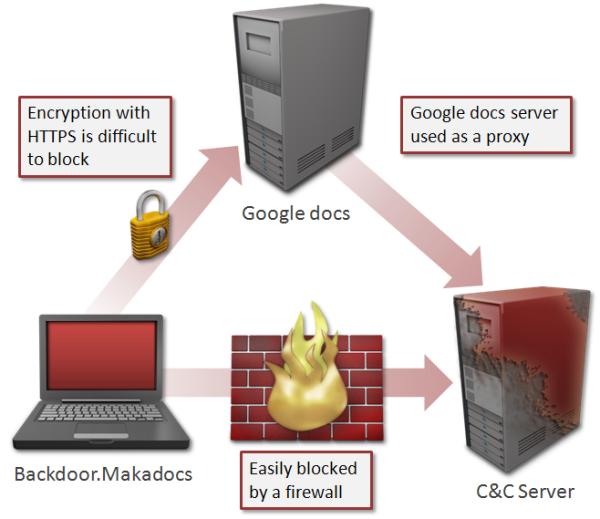 Google Docs als Proxy