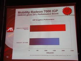Mobility Radeon 7000 IGP Leistung