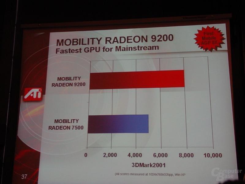 Mobility Radeon 9200 Leistung