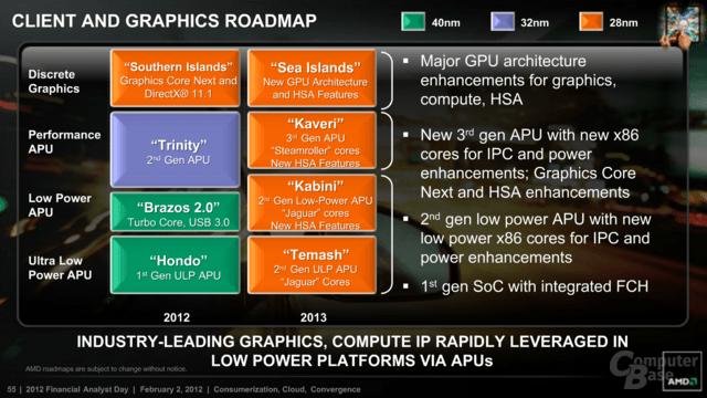 AMD-Roadmap für 2013