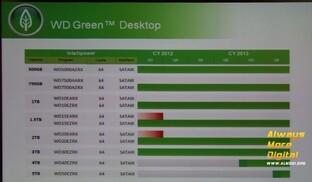 Westen Digital Green mit 4 und 5 TByte