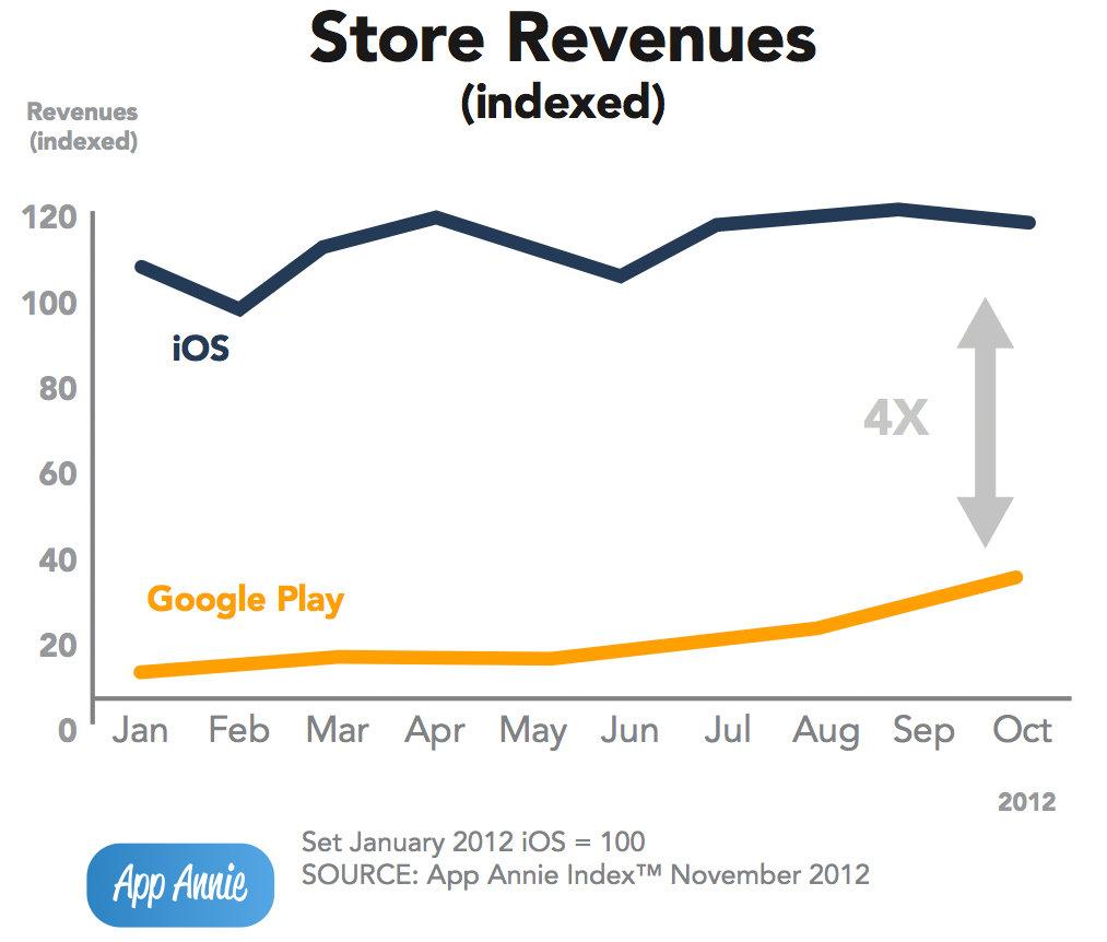 Umsätze des Apple App Store und Google Play