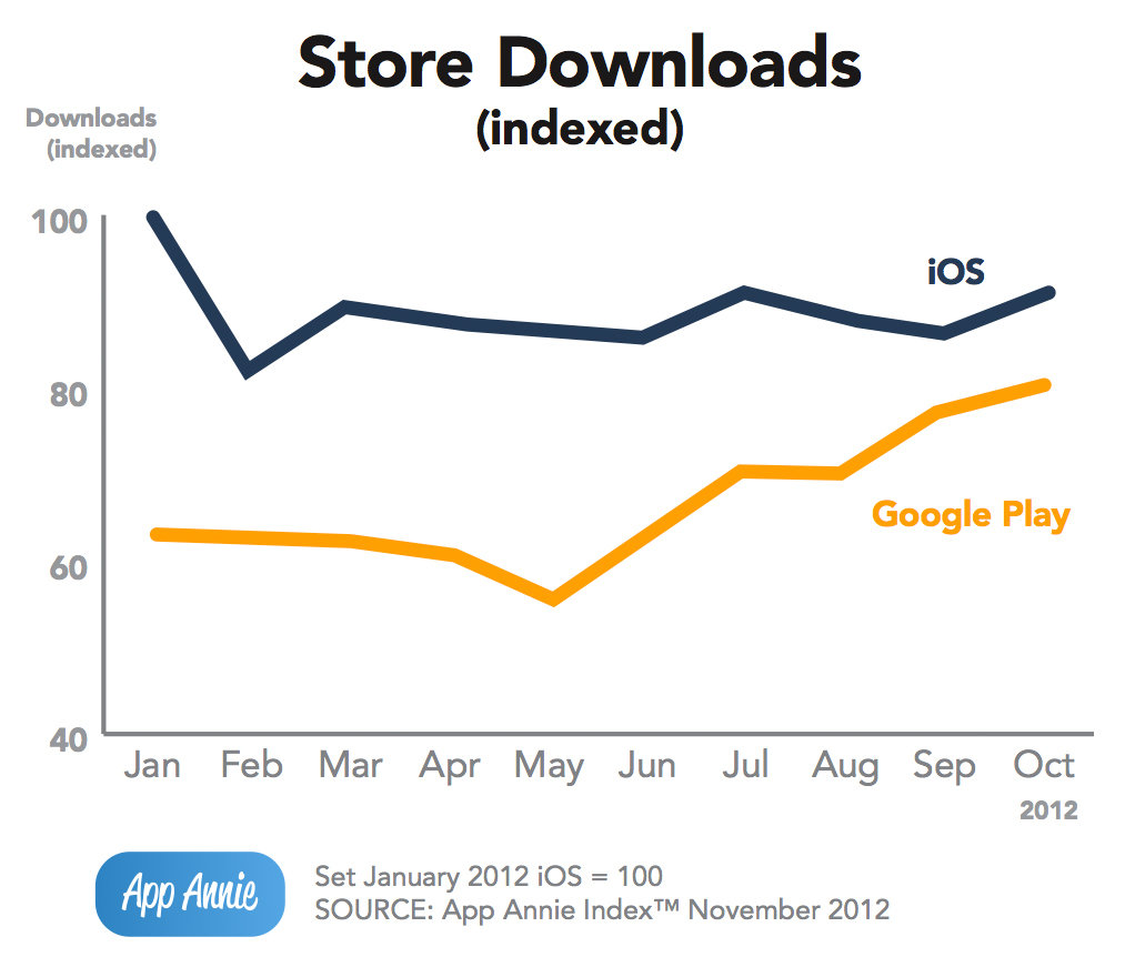 Downloads aus dem Apple App Store und Google Play