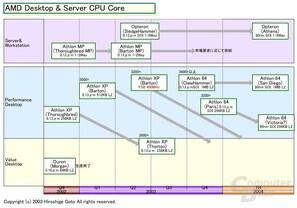 Neue AMD Desktop- und Serveroadmap