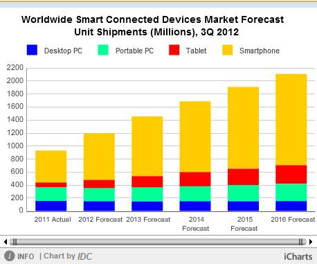 IDC-Prognose des Computermarkts bis 2016