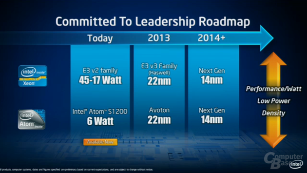 Intel-Roadmap für Server-Prozessoren