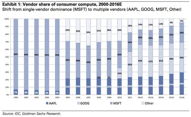 Betriebssysteme (privat genutzt) 2000-2016