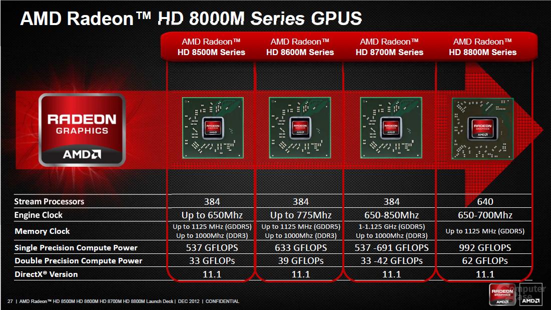 "AMD Radeon HD 8000M ""Solar System"""
