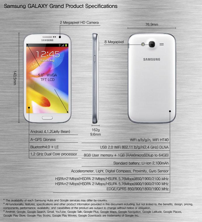 Technische Daten des Samsung Galaxy Grand