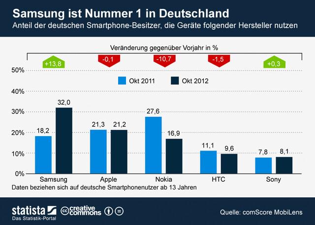Smartphone-Nutzung in Deutschland