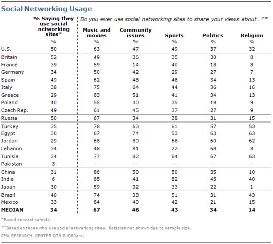 Themen innerhalb sozialer Netzwerke