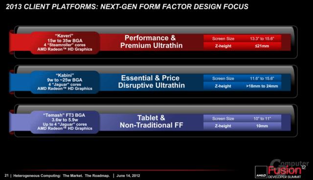 AMD Client-Roadmap für 2013