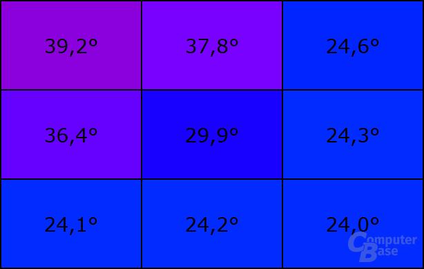 Temperatur an der Unterseite bei Last