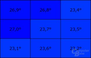 Temperatur an der Unterseite im Leerlauf