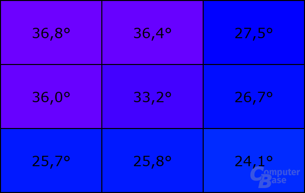 Temperatur an der Oberseite bei Last