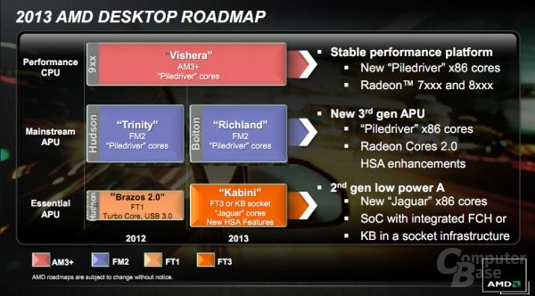 inoffizielle AMD-Desktop-CPU/APU-Roadmap