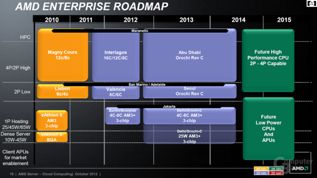 AMDs Server-CPU/APU-Roadmap