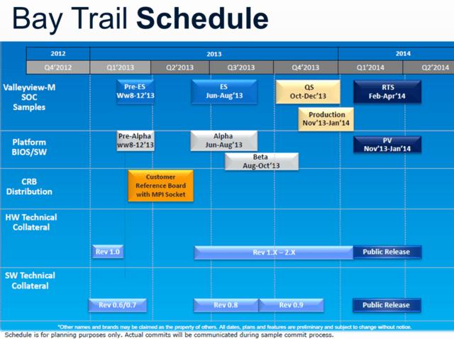 """Intels """"Valleyview-M/D"""" und """"Bay Trail-M/D"""""""