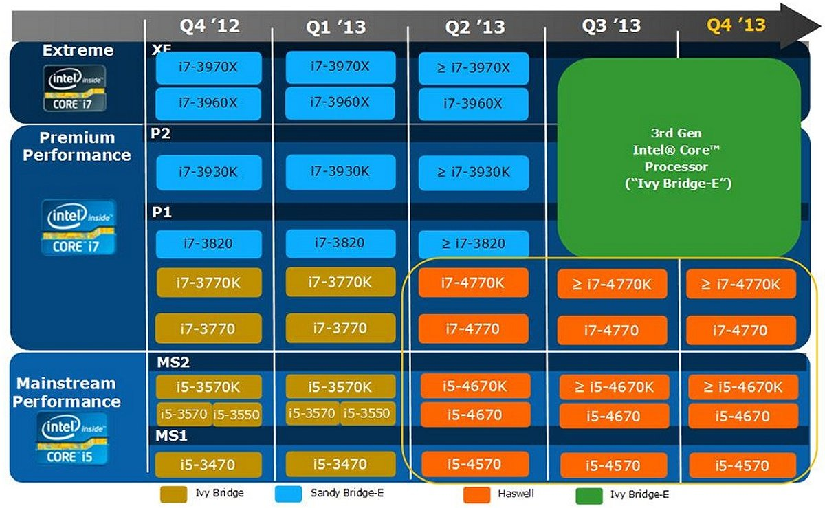 Intel-CPU-Roadmap 2013