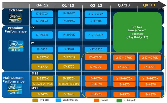Intel-CPU-Roadmap 2013