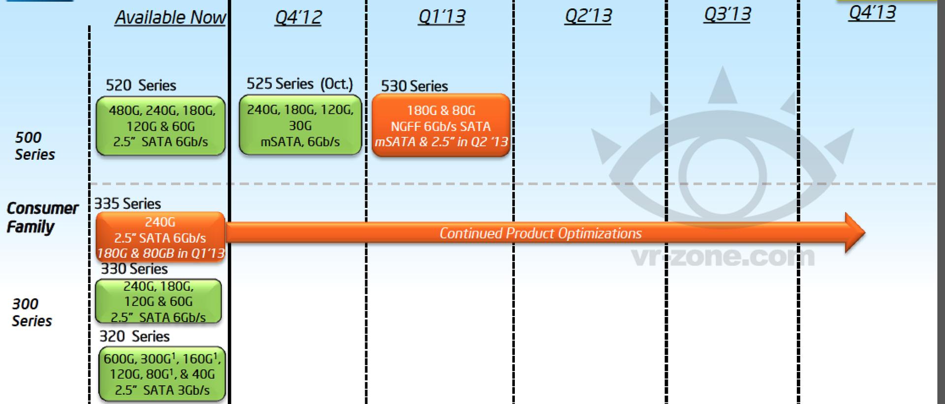 Roadmap zeigt Intel SSD 530 Series