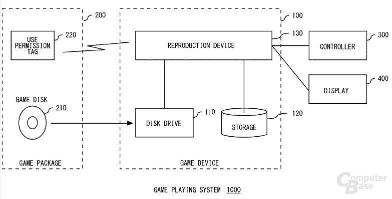 Schutzsystem zur Authentifizierung von Datenträger und Lesegerät