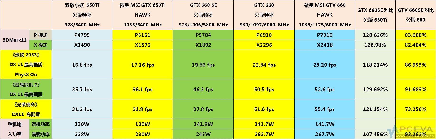 Vergleich zur GTX 650 Ti und GTX 660