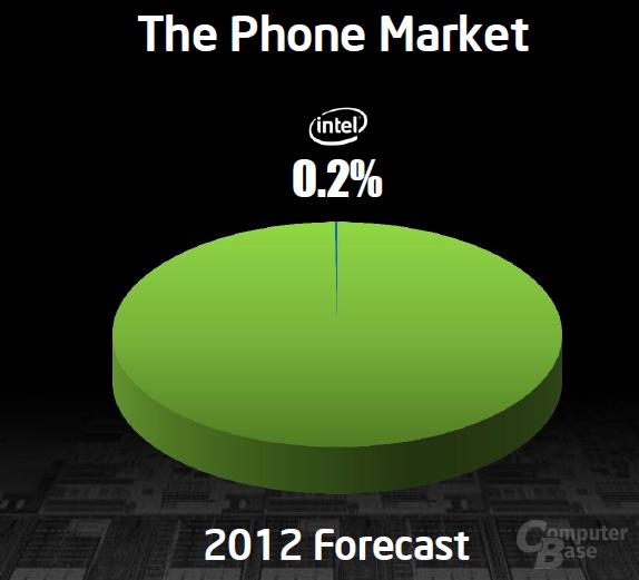 Marktanalyse von Intel