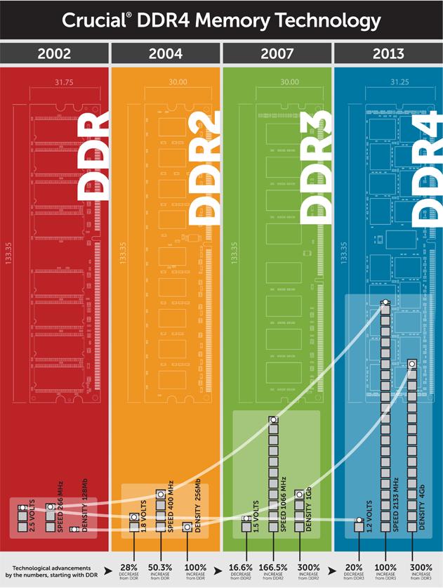 DDR4-Infografik