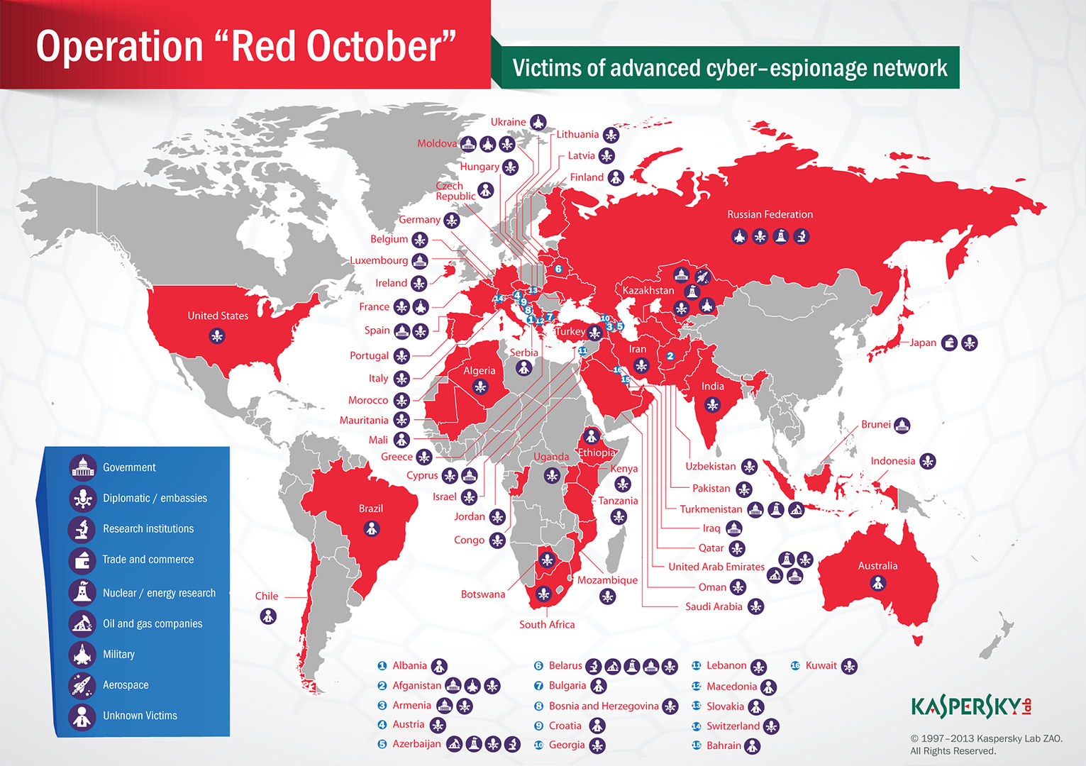 """Spionage-Netzwerk """"Roter Oktober"""""""