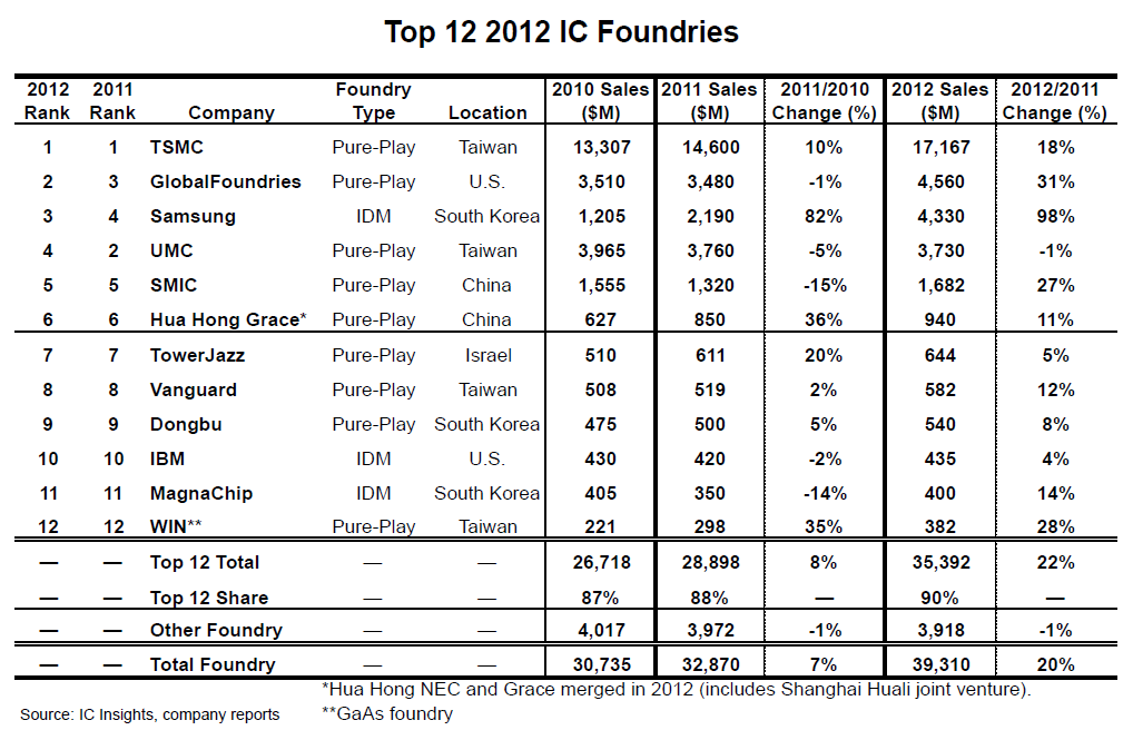 Top 12 der Foundries laut IC Insights