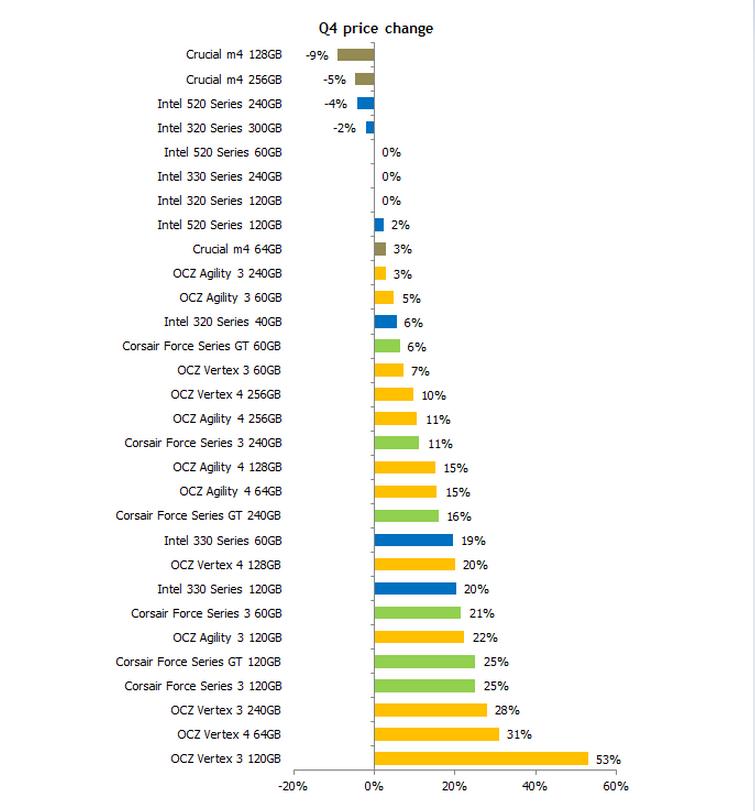 SSD-Preise im 4. Quartal 2012