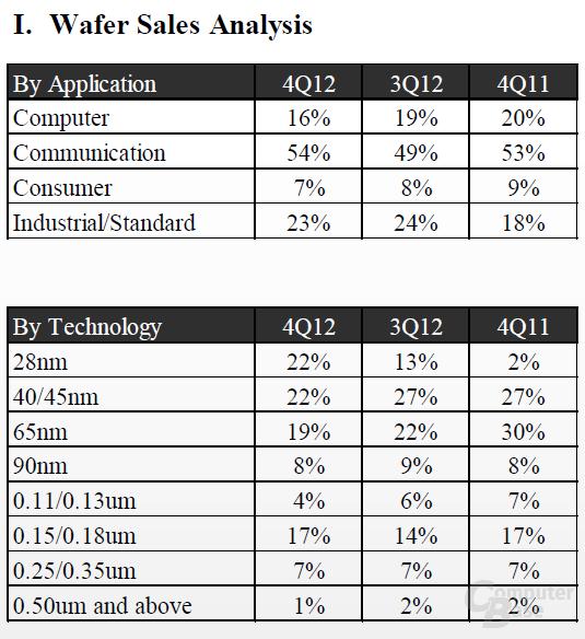 TSMC Wafer Sales